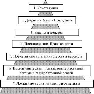 пирамида нормативно правовых актов Республики Беларусь